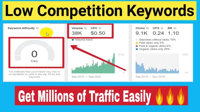 Low Competition Keywords With High Traffic 2021